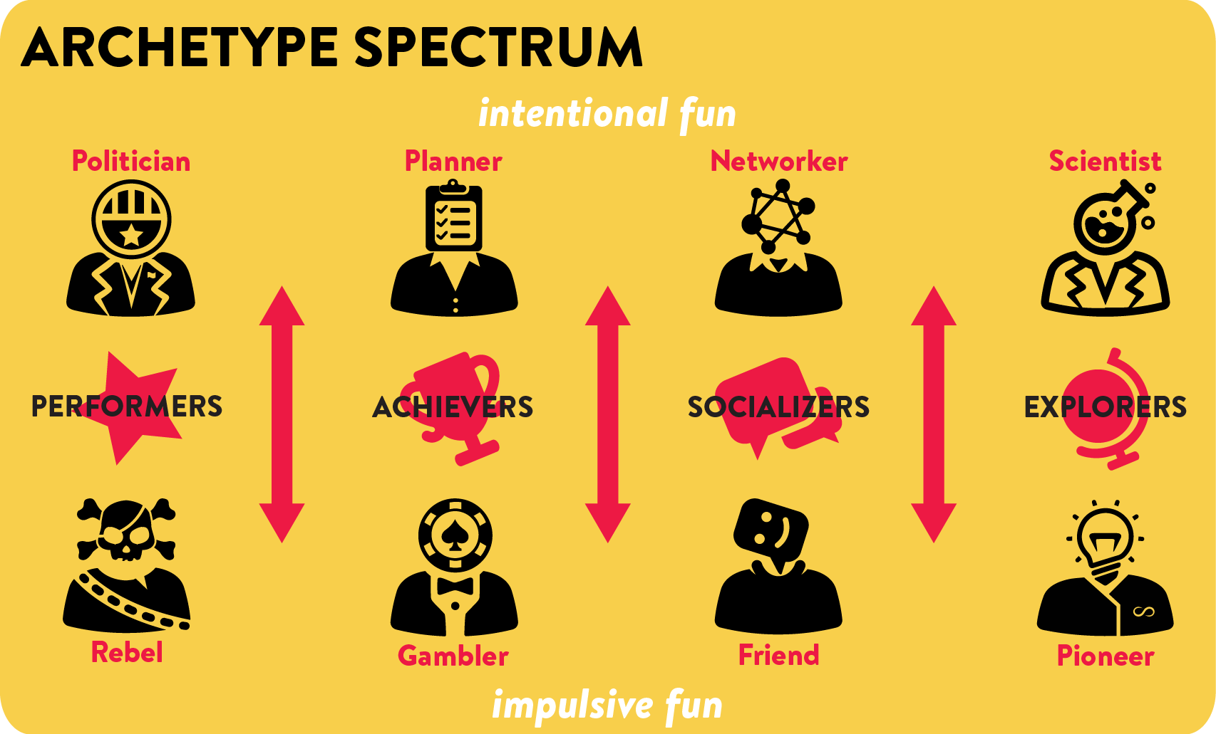 Archetype Spectrum: intentional vs. impulsive