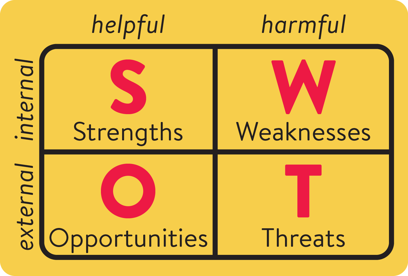 SWOT Analysis matrix: Strengths, Weaknesses, Opportunities, Threats
