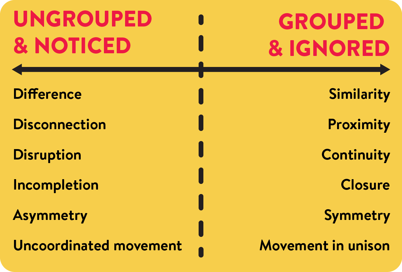 Standing Out: Ungrouped & Noticed vs. Grouped & Ignored